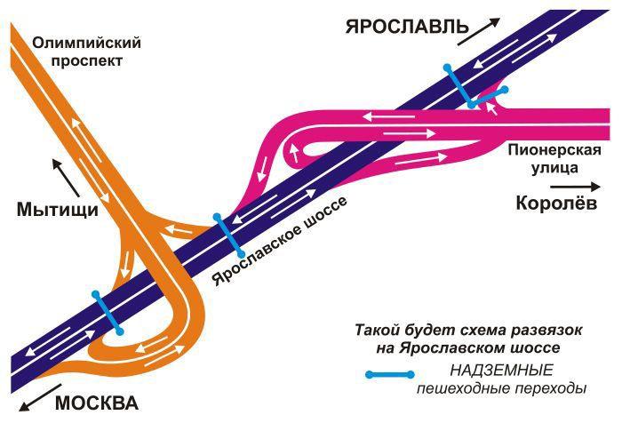 Строительство развязок в